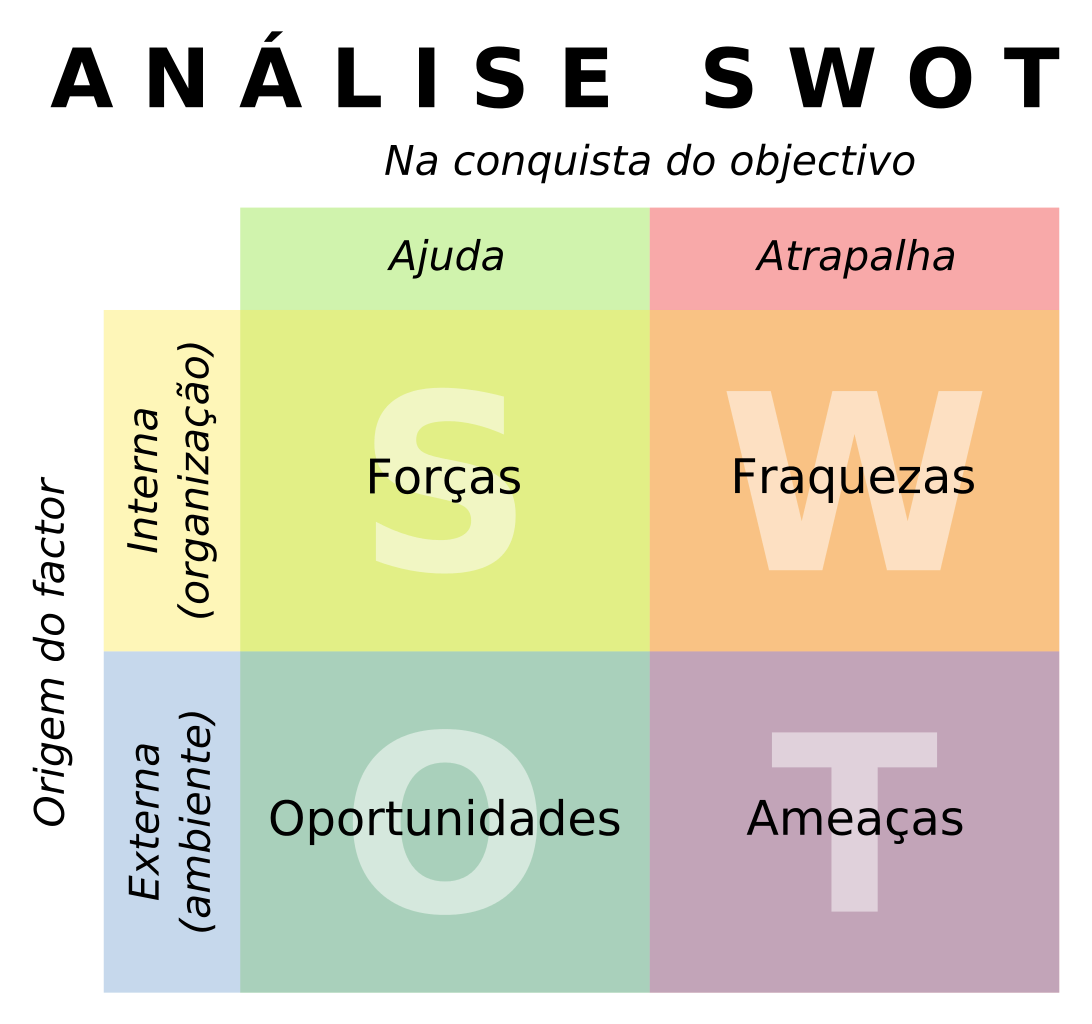 Diagrama Análise SWOT