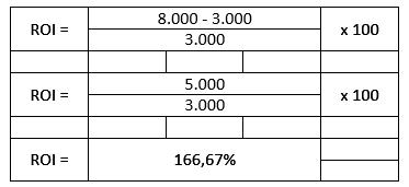 Exemplo 1 - Cálculo do ROI
